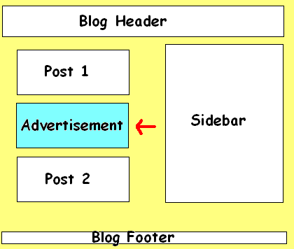 How to Add Widget or Adsense ads below First Post in Blogger