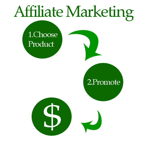 Affiliate Marketing – Make Money Online with Affiliate Marketing